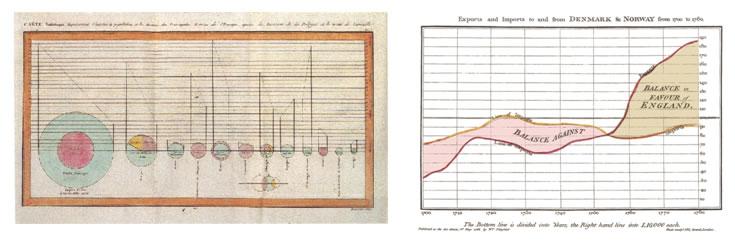 Visualisation de données